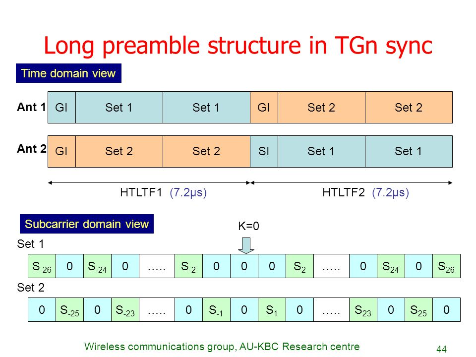 Long preamble structure in TGn sync