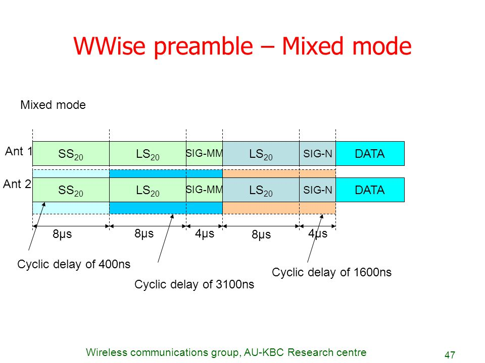 WWise preamble – Mixed mode