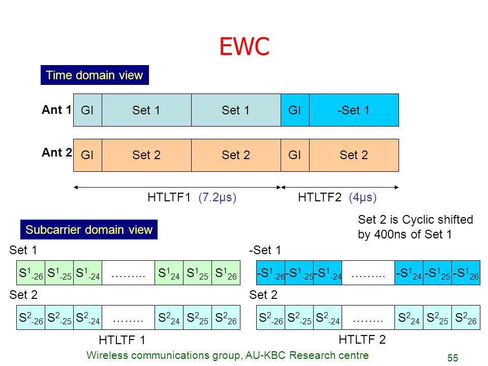 EWC Time domain view GI Set 1 Set 1 GI -Set 1 Ant 1 GI Set 2 Set 2 GI