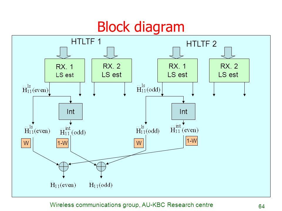 Block diagram HTLTF 1 HTLTF 2 RX. 1 RX. 2 LS est RX. 1 LS est RX. 2