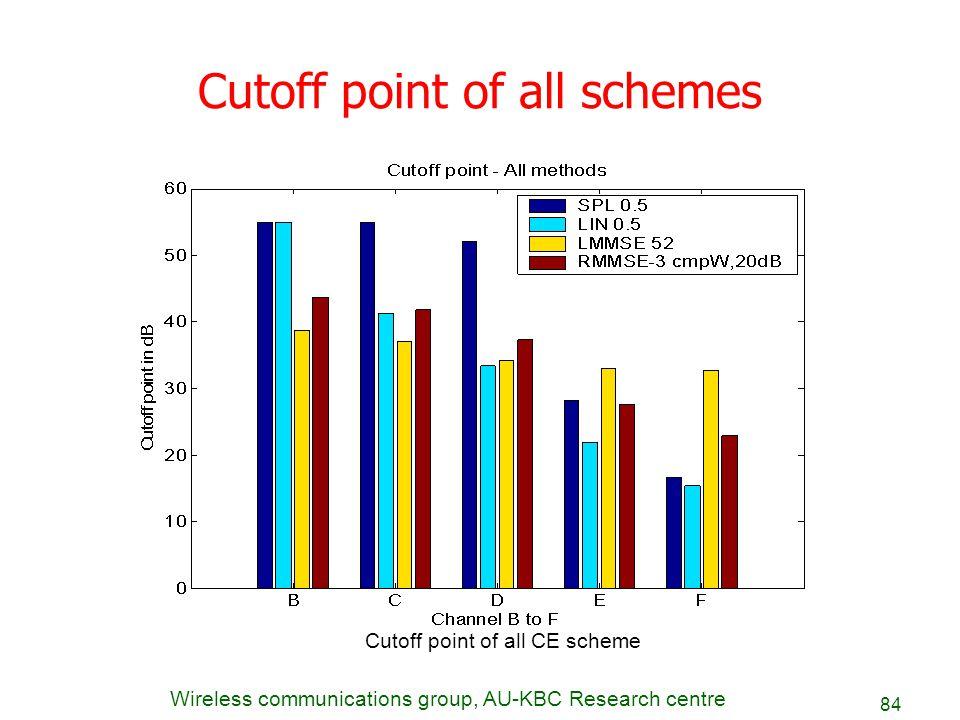 Cutoff point of all schemes
