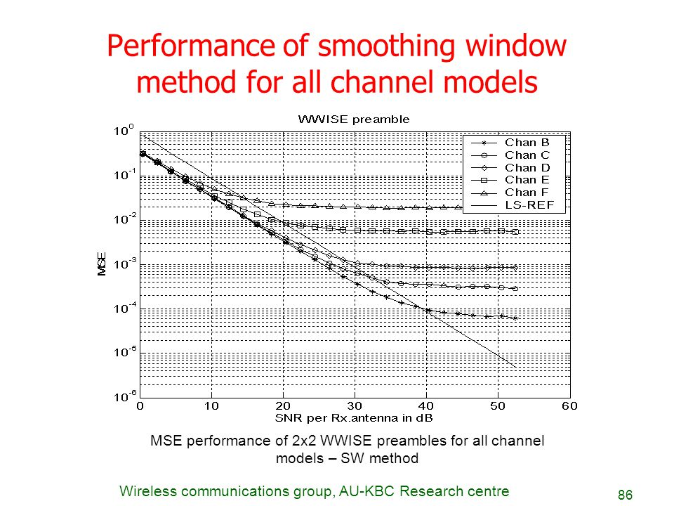 Performance of smoothing window method for all channel models