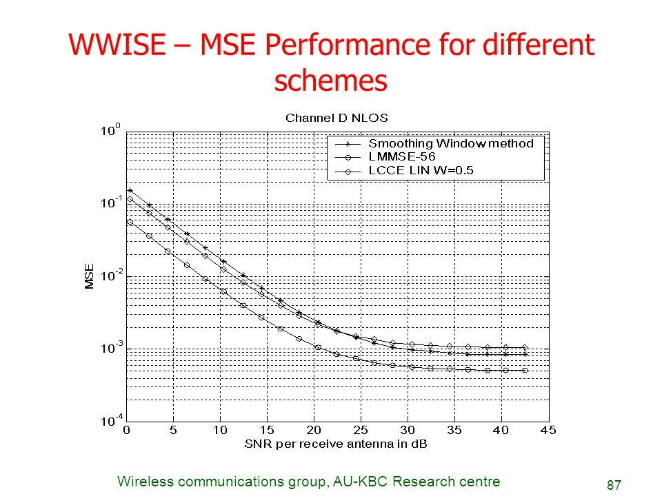 WWISE – MSE Performance for different schemes