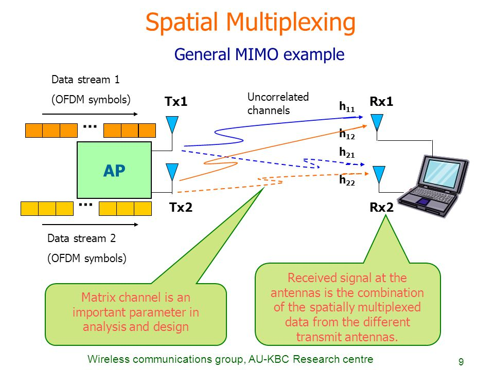 Mimo Ofdm Thesis Wireless Communications From Systems To