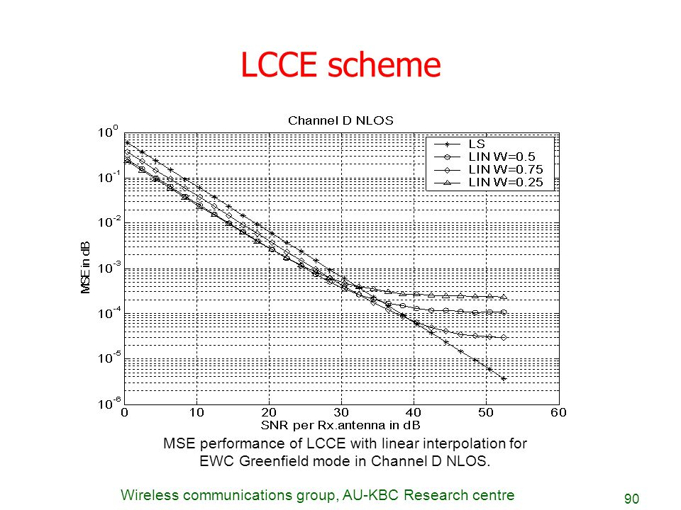 LCCE scheme MSE performance of LCCE with linear interpolation for
