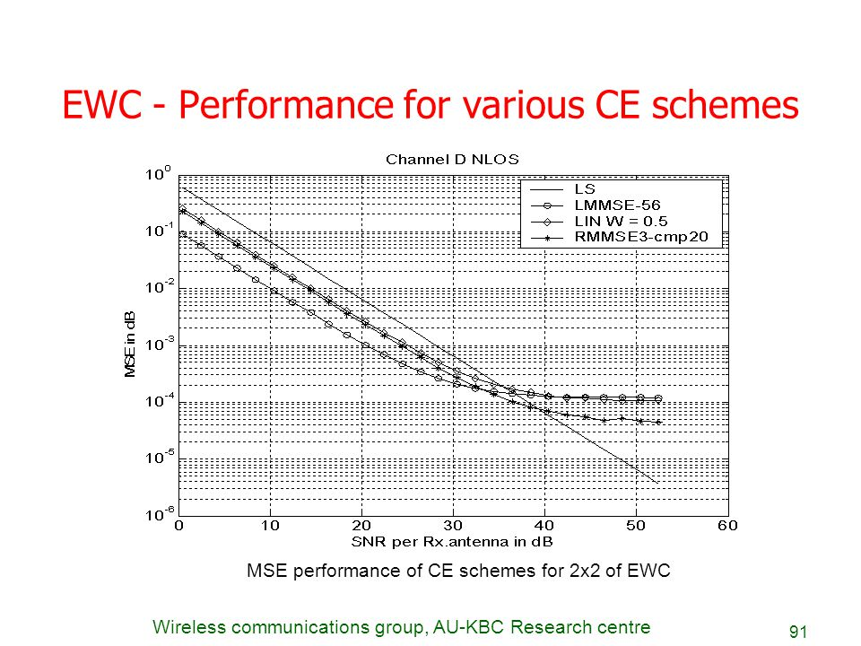 EWC - Performance for various CE schemes