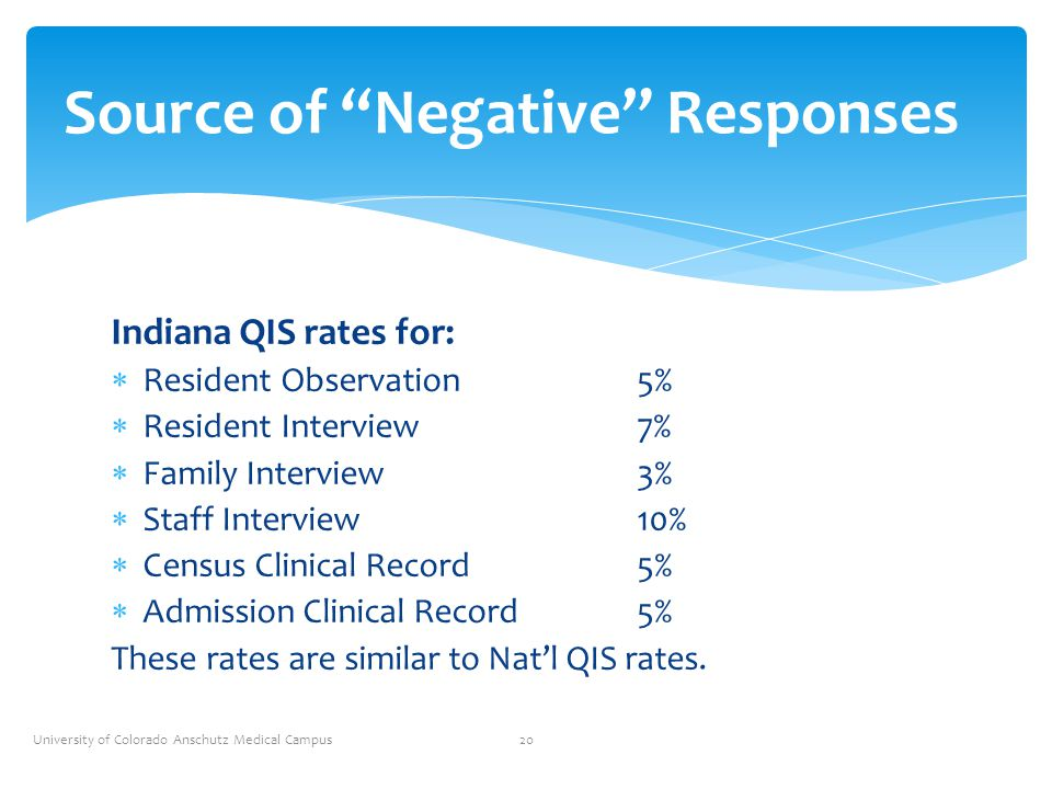 Source of Negative Responses