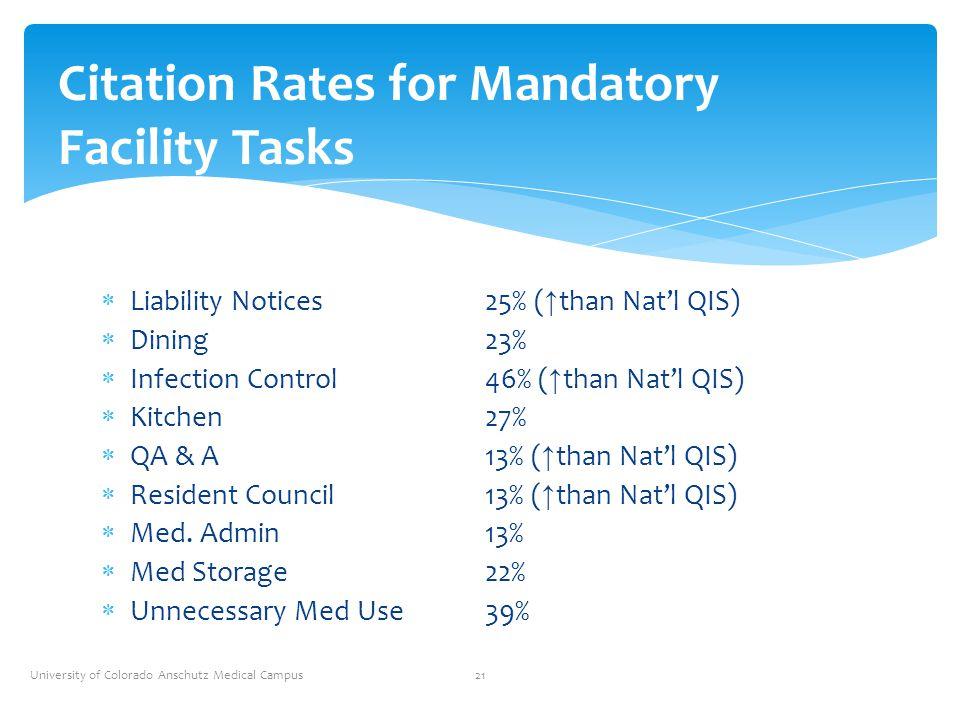 Citation Rates for Mandatory Facility Tasks