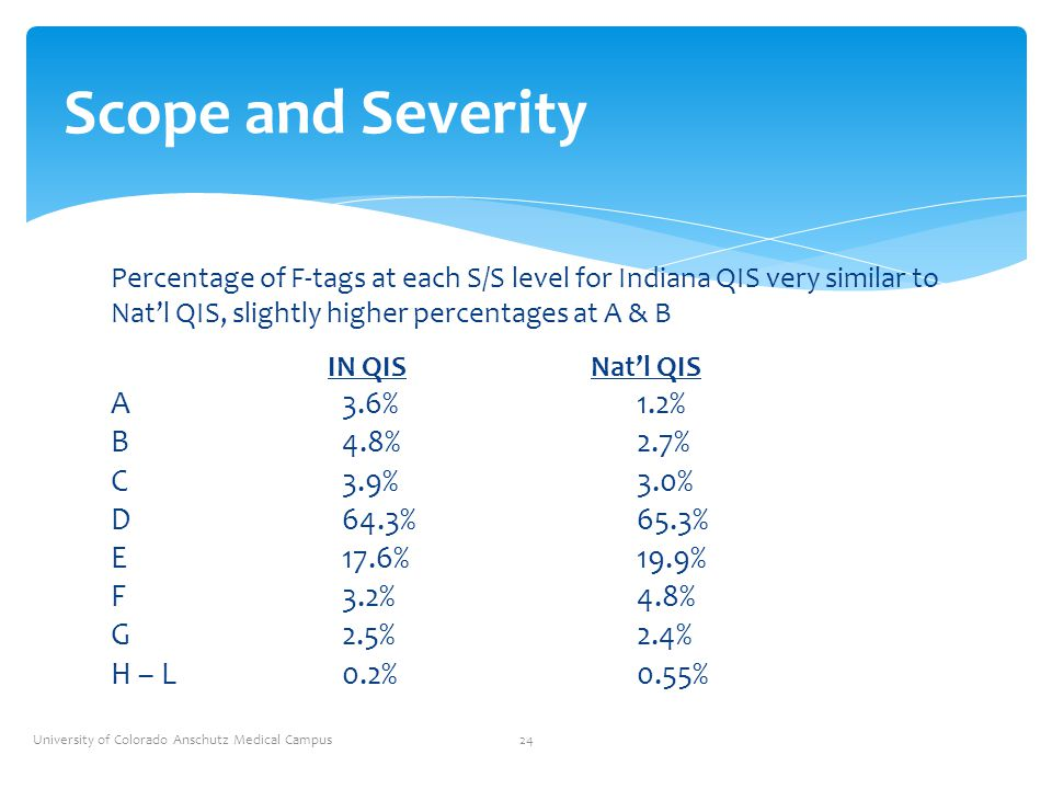 Scope and Severity A 3.6% 1.2% B 4.8% 2.7% C 3.9% 3.0% D 64.3% 65.3%