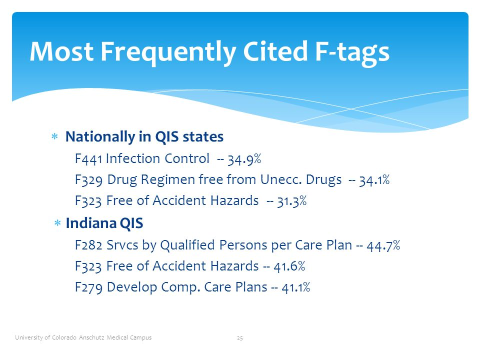 Most Frequently Cited F-tags