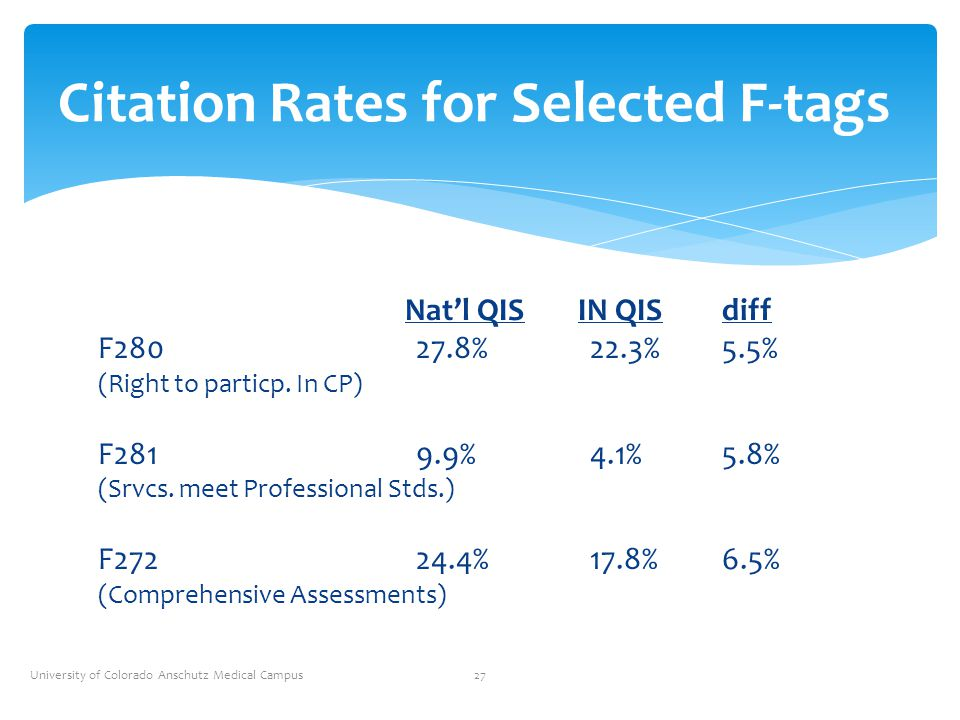 Citation Rates for Selected F-tags