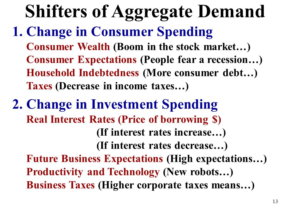 Shifters of Aggregate Demand