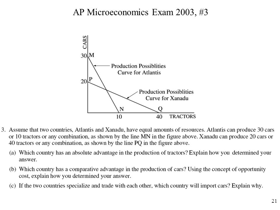 AP Microeconomics Exam 2003, #3
