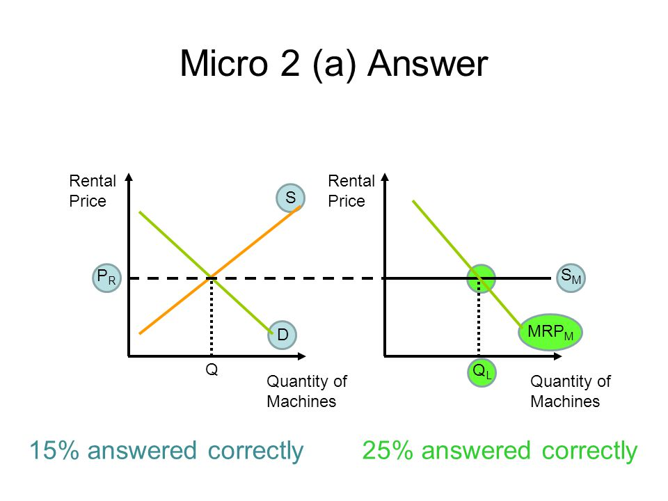 Micro 2 (a) Answer 15% answered correctly 25% answered correctly