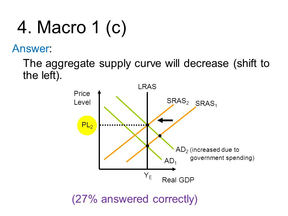4. Macro 1 (c) Answer: The aggregate supply curve will decrease (shift to the left). LRAS. Price Level.