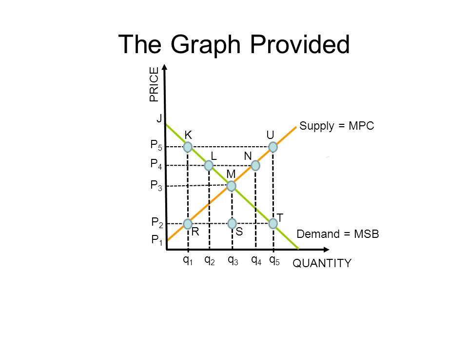 The Graph Provided PRICE J Supply = MPC K U P5 L N P4 M P3 T P2 R S