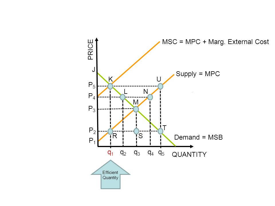 MSC = MPC + Marg. External Cost PRICE