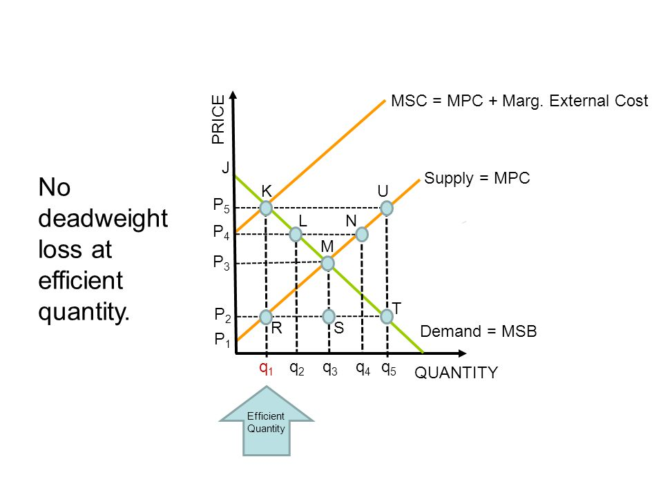 No deadweight loss at efficient quantity.