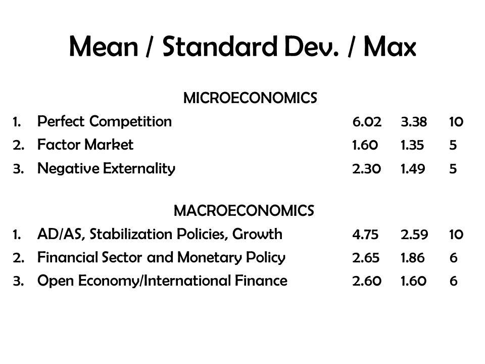 Mean / Standard Dev. / Max