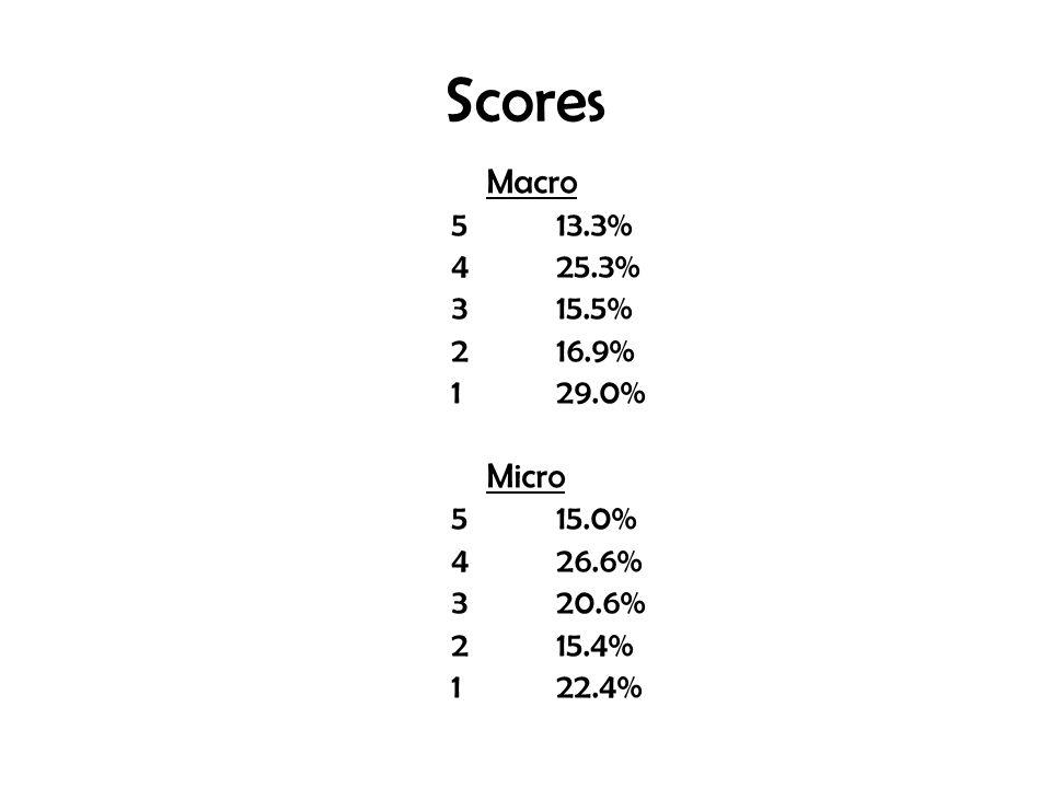 Scores Macro 5 13.3% 4 25.3% 3 15.5% 2 16.9% 1 29.0% Micro 5 15.0%