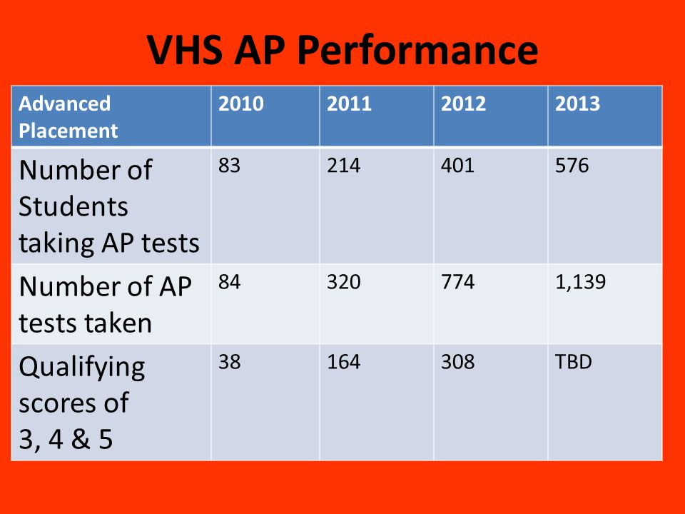 VHS AP Performance Number of Students taking AP tests