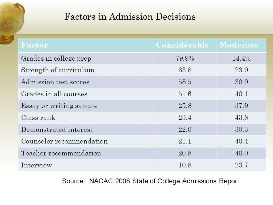 Factors in Admission Decisions