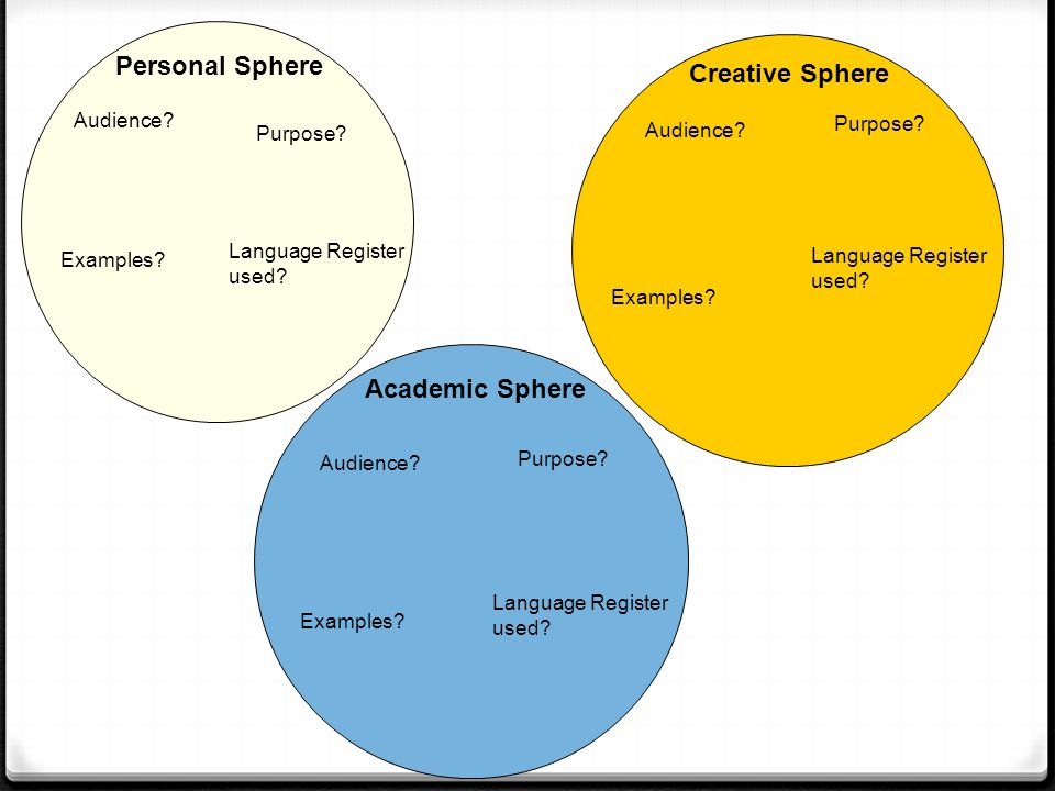 Personal Sphere Creative Sphere Academic Sphere Audience Purpose
