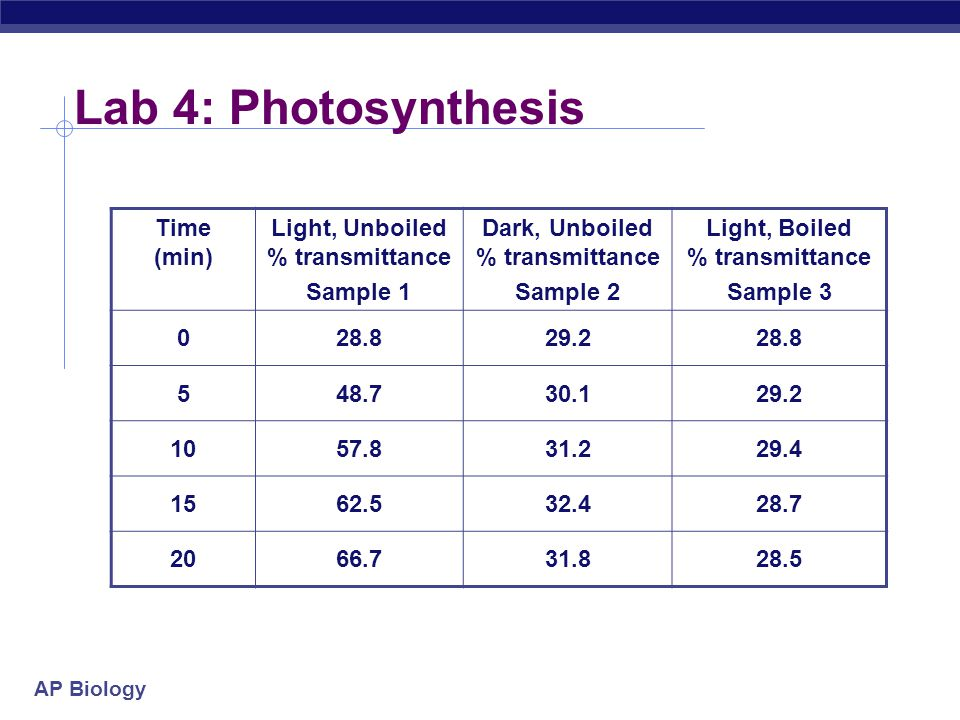 Lab 4: Photosynthesis Time (min) Light, Unboiled % transmittance