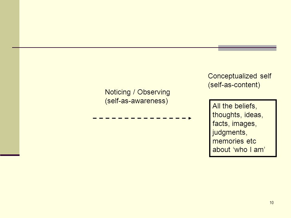 Conceptualized self (self-as-content) Noticing / Observing. (self-as-awareness)