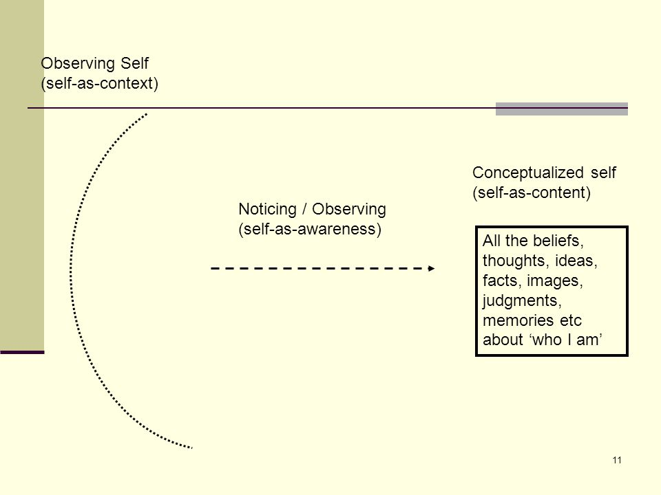 Observing Self (self-as-context) Conceptualized self. (self-as-content) Noticing / Observing. (self-as-awareness)