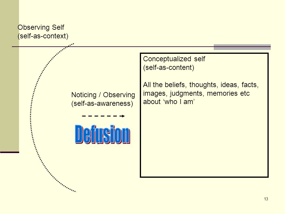 Defusion Observing Self (self-as-context) Conceptualized self