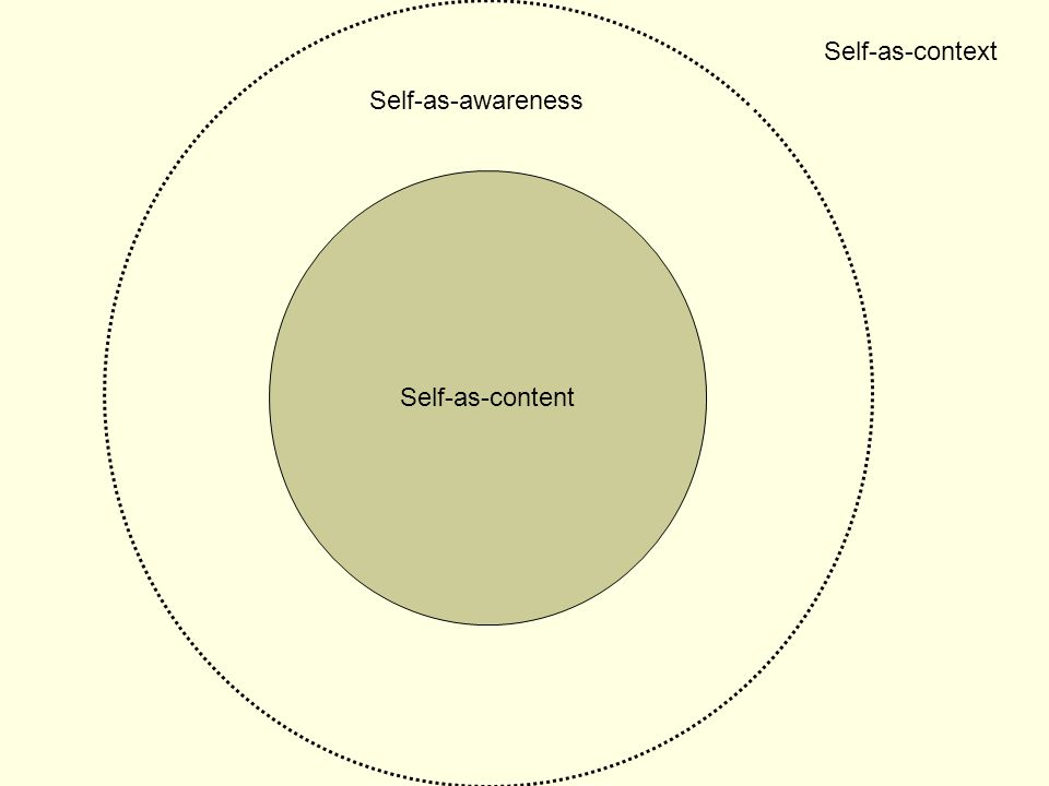 Self-as-context Self-as-awareness Self-as-content