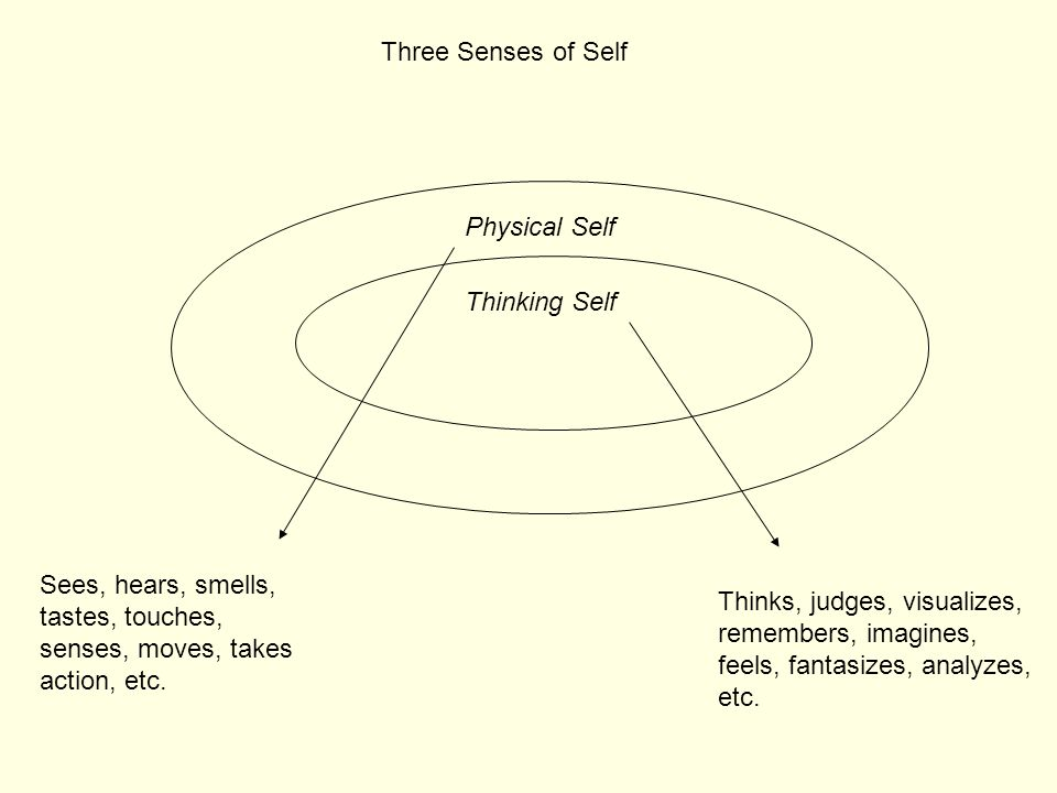 Three Senses of Self Physical Self. Thinking Self. Sees, hears, smells, tastes, touches, senses, moves, takes action, etc.