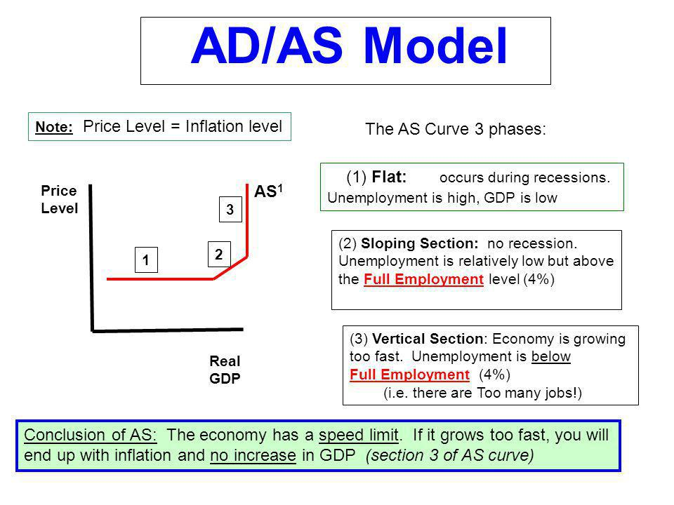 AD/AS Model The AS Curve 3 phases: (1) Flat: occurs during recessions.