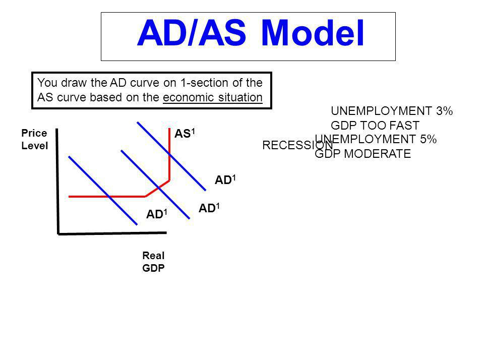 AD/AS Model You draw the AD curve on 1-section of the