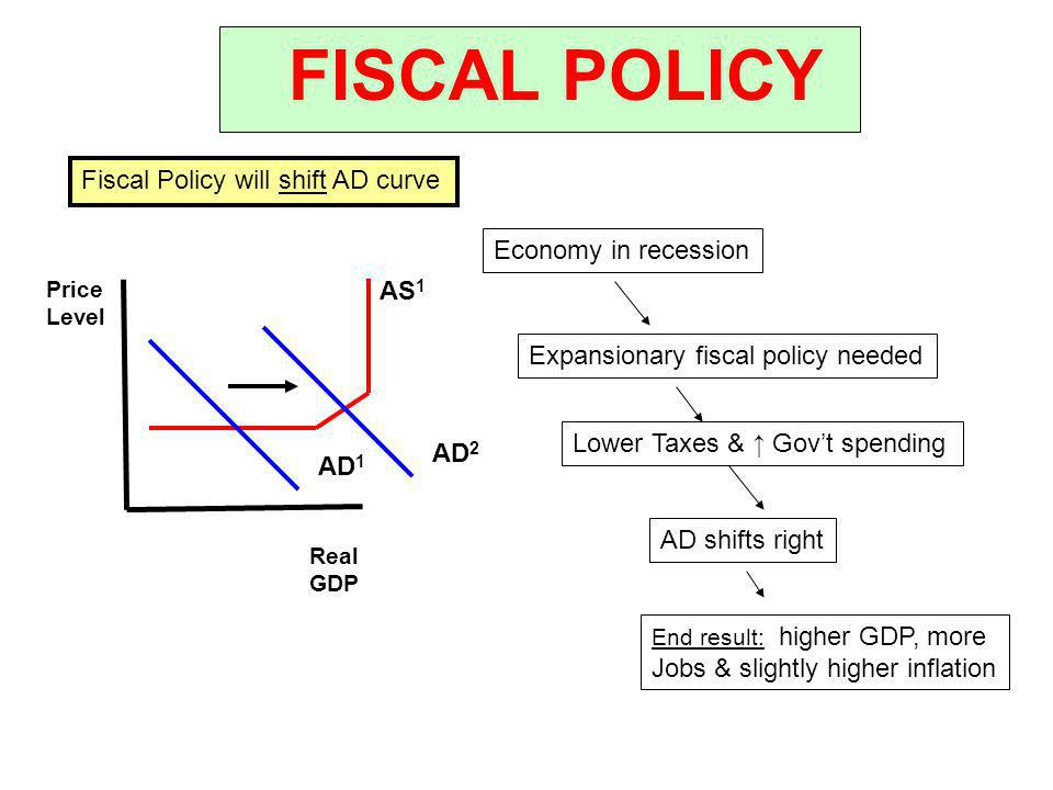 FISCAL POLICY Fiscal Policy will shift AD curve Economy in recession