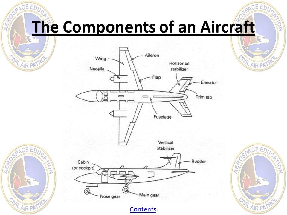 The Components of an Aircraft