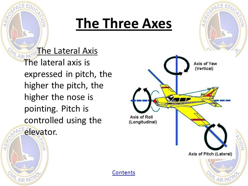 The Three Axes