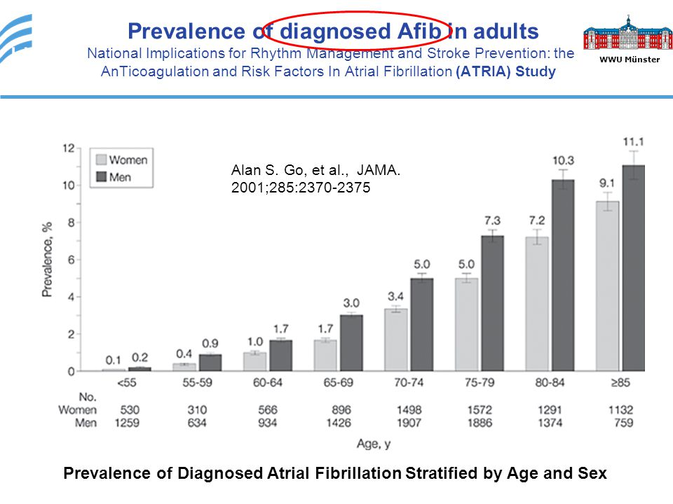 Prevalence of Diagnosed Atrial Fibrillation Stratified by Age and Sex