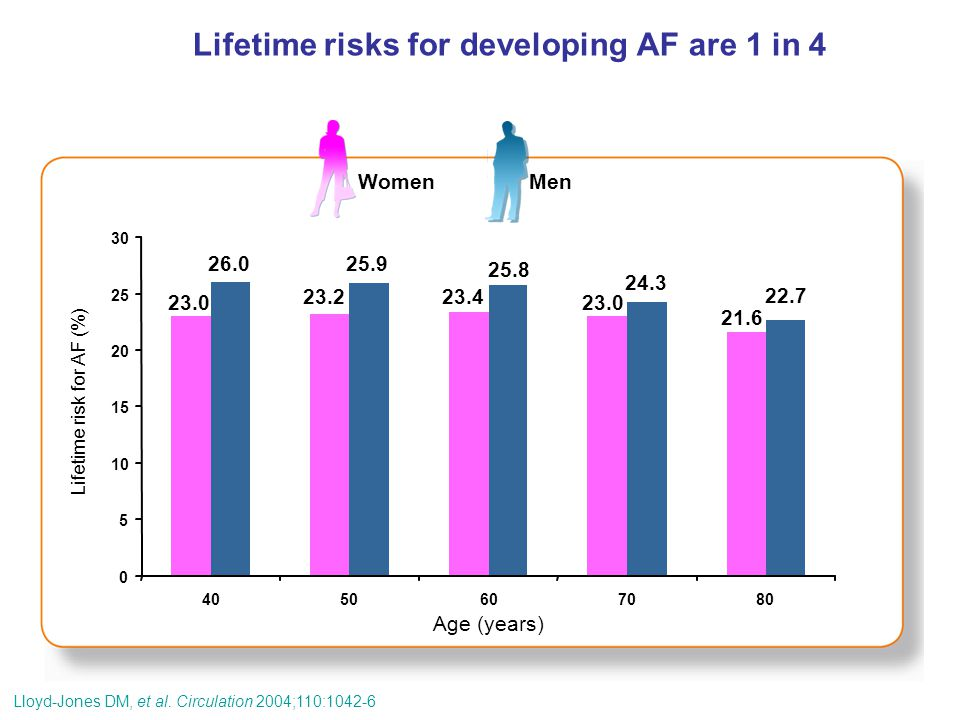 Lifetime risks for developing AF are 1 in 4
