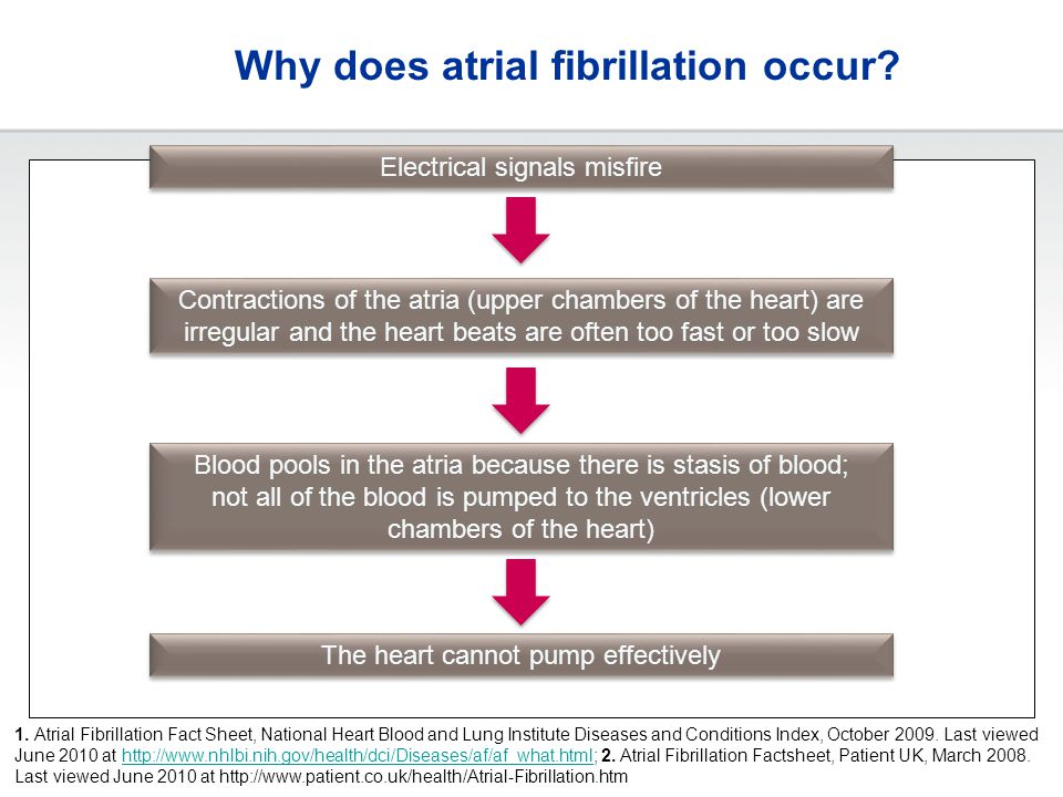 Why does atrial fibrillation occur