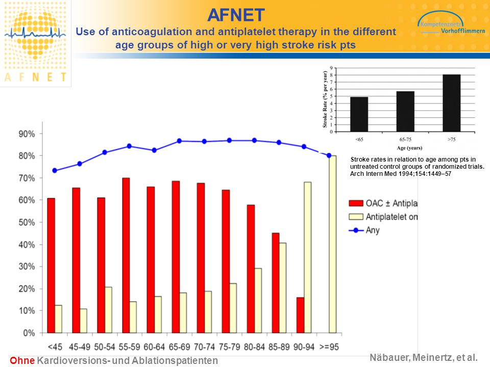 AFNET Use of anticoagulation and antiplatelet therapy in the different age groups of high or very high stroke risk pts