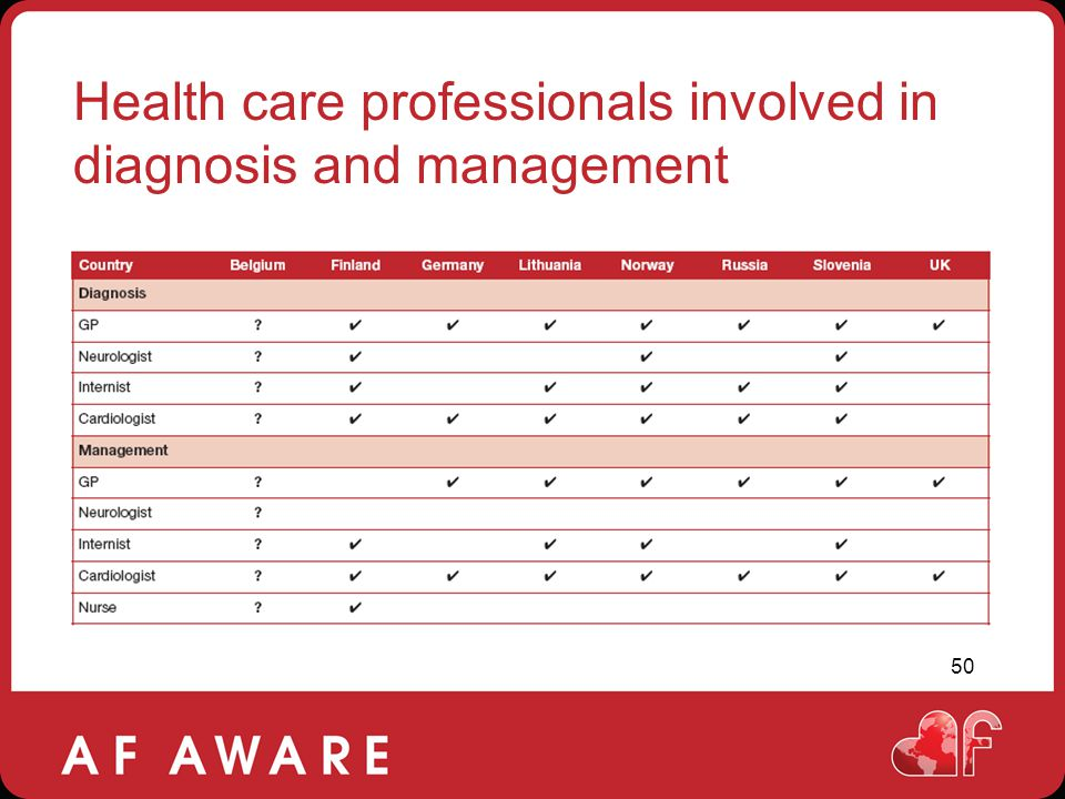 Health care professionals involved in diagnosis and management