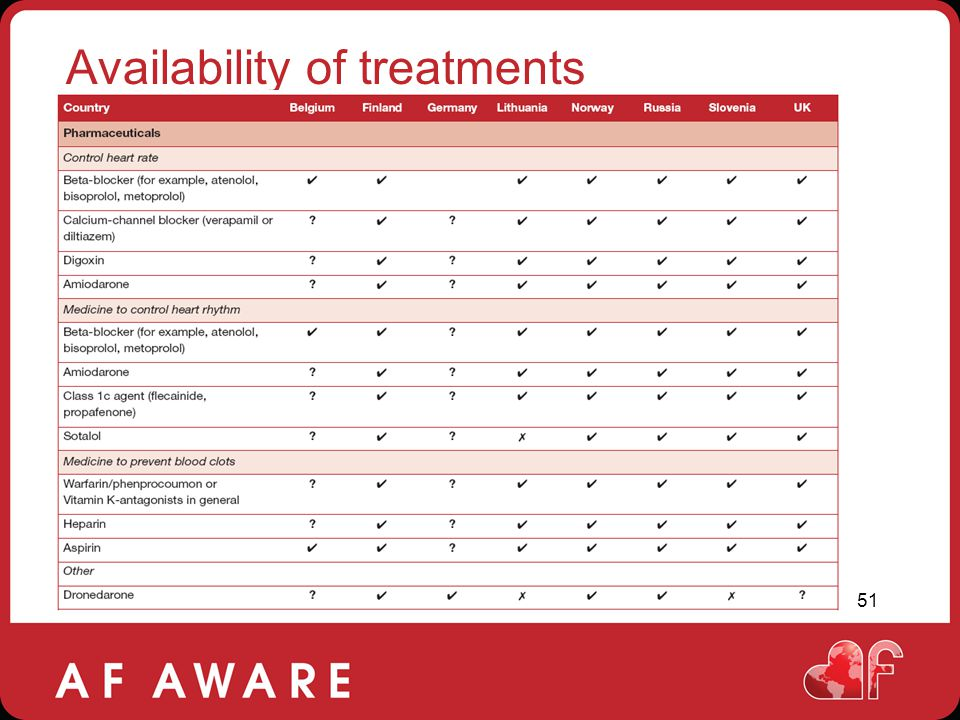 Availability of treatments