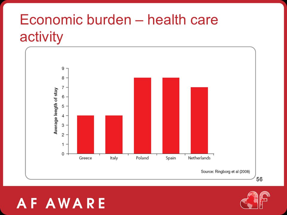 Economic burden – health care activity