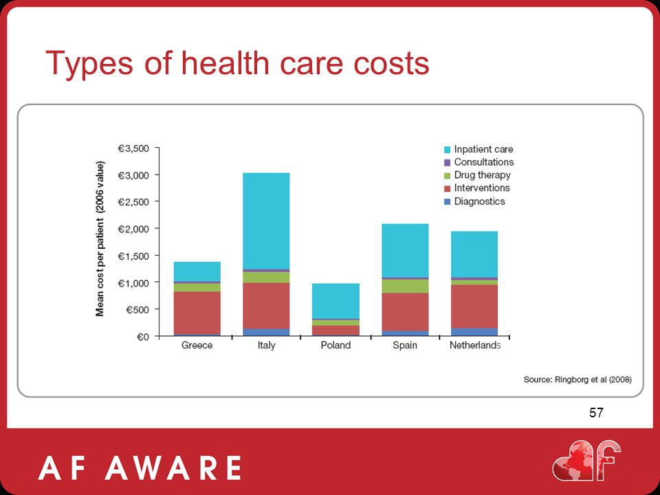Types of health care costs