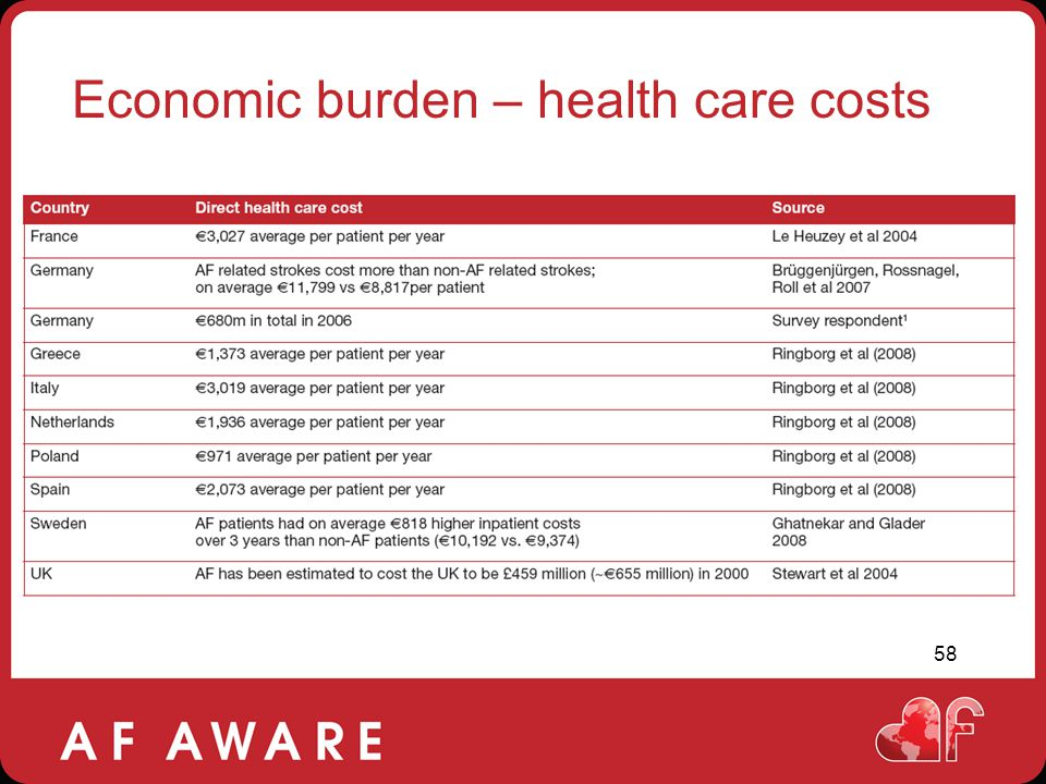 Economic burden – health care costs
