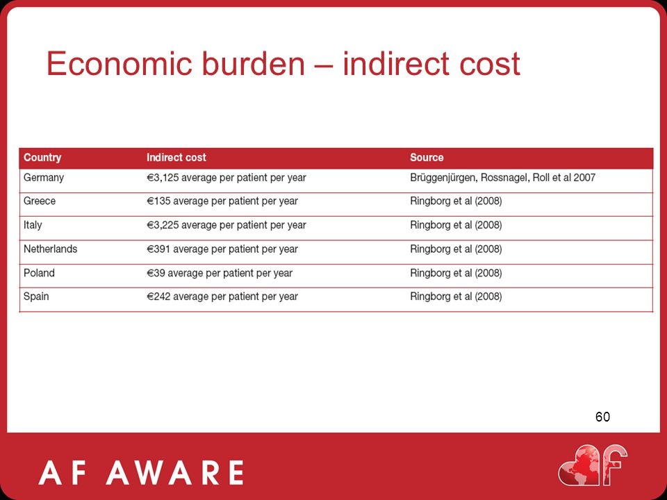Economic burden – indirect cost
