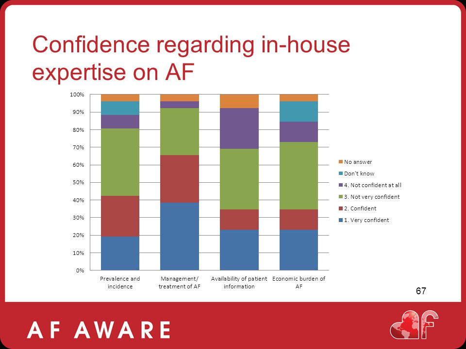 Confidence regarding in-house expertise on AF