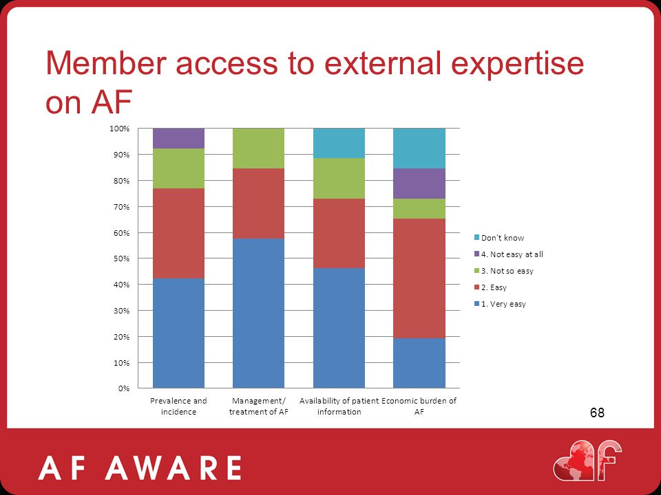 Member access to external expertise on AF